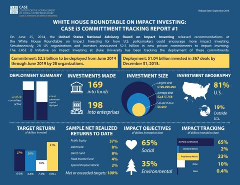 case i3 commitment tracking report mcknight foundation