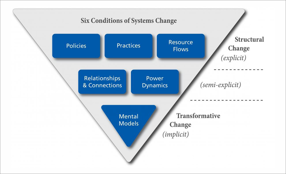 Systems Change Graphic